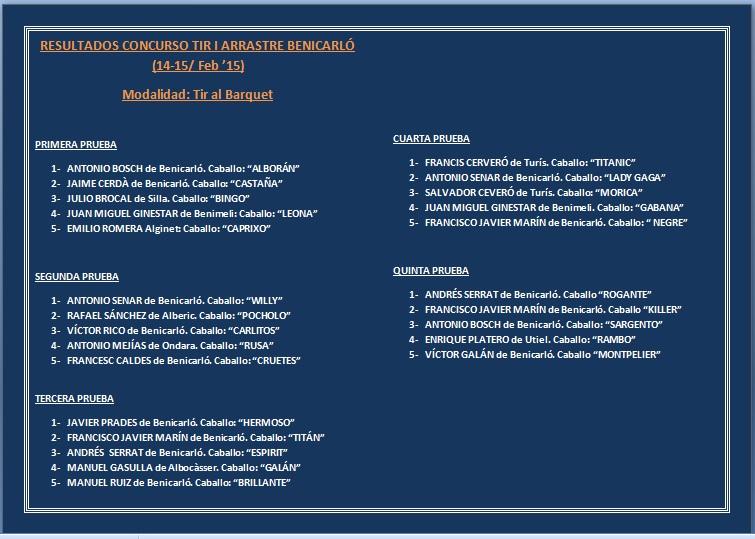 Resultados Benicarló feb-2015