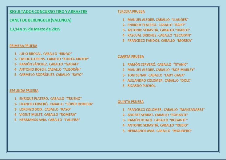 Resultados concurso Canet de Berenguer marzo 2015