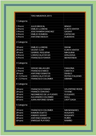 Resultados Tiro Museros Marzo 2015