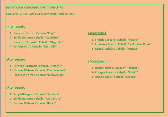 Resultados concurso Cullera Abril 2015