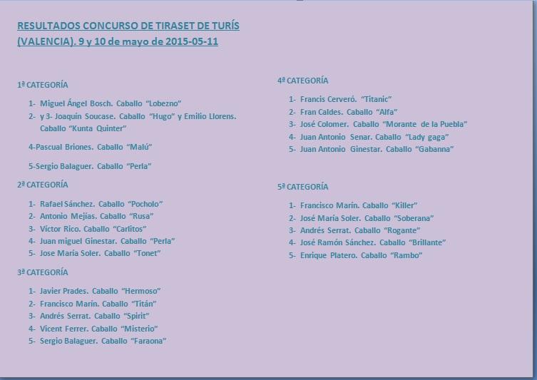 Resultados Turís Mayo 2015