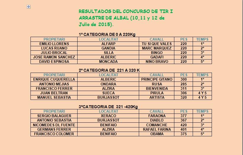 Resultados Albal Julio 2015 -1