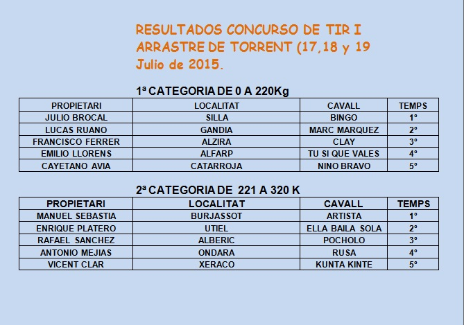 Resultados Torrent 1 Julio 2015