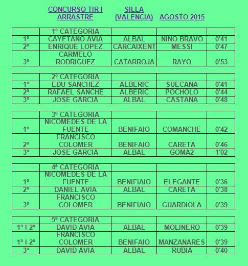 Resultados Silla Agosto 2015