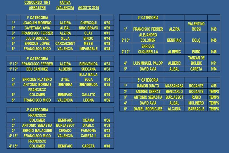Resultados Xàtiva Agosto 2015