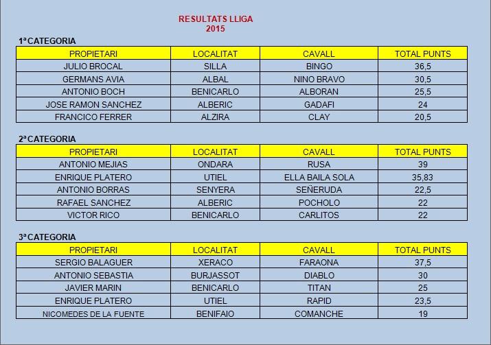 Resultados LIGA 2015-1