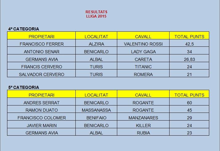 Resultados LIGA 2015-2