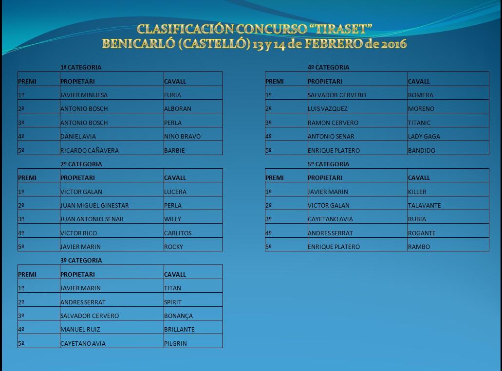 Resultados Benicarló Febrero 2016