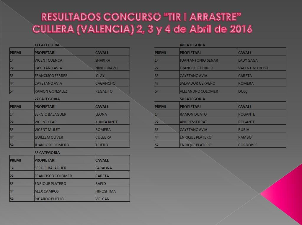 Resultados Cullera Abril 2016