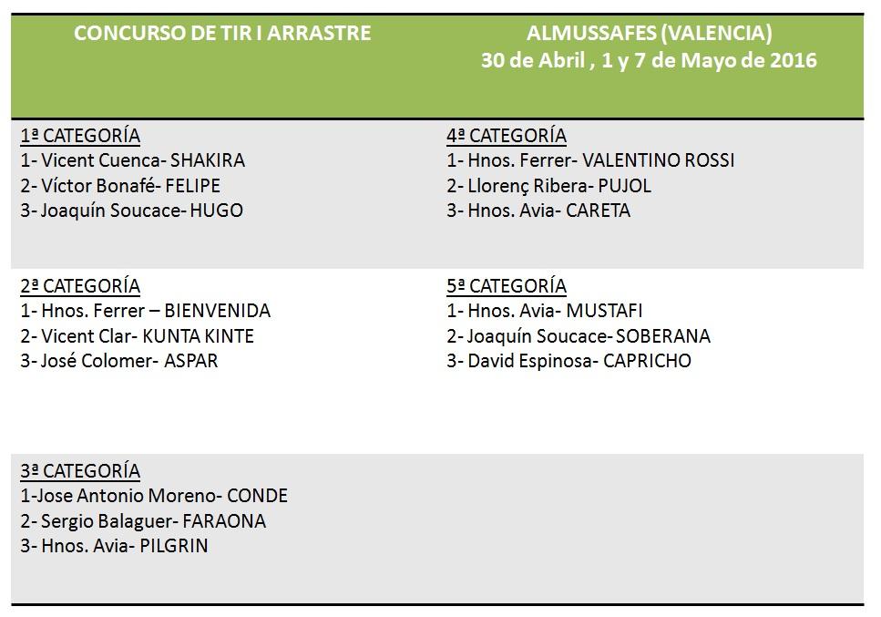 Resultados Tiro Almussafes Abril- Mayo 2016