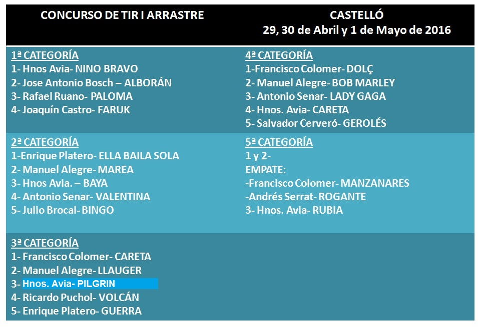 Resultados Tiro CastellóAbril- Mayo 2016