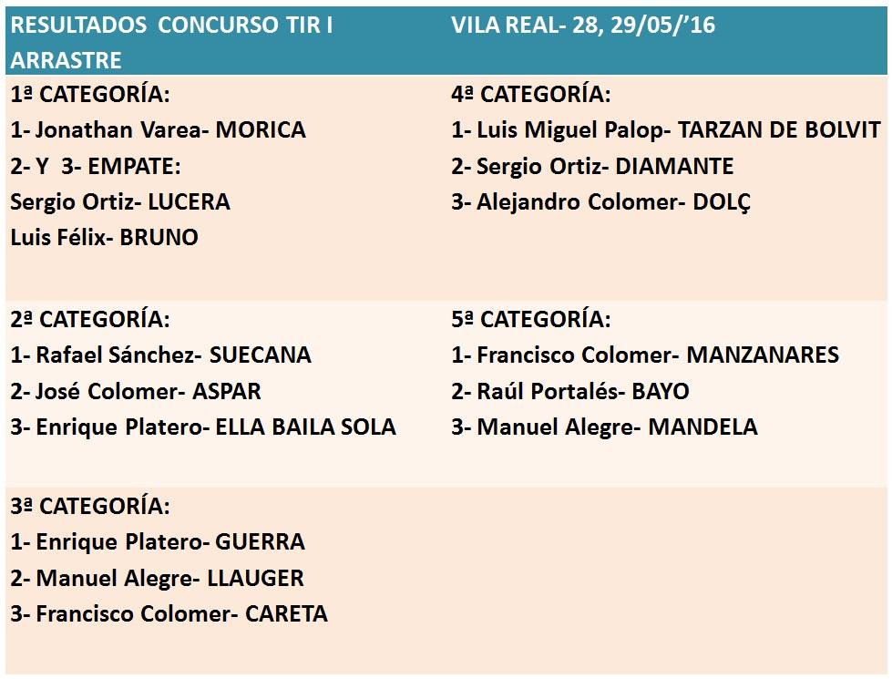 Resultados Vila Real Mayo 2016