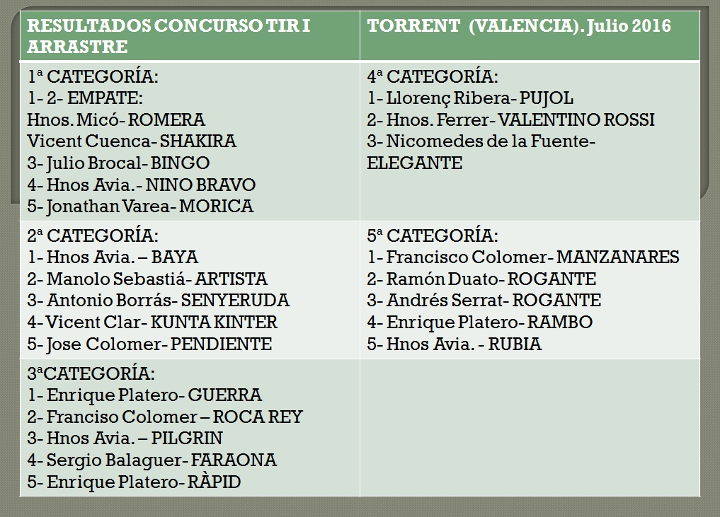 resultados-tiro-torrent-julio-2016