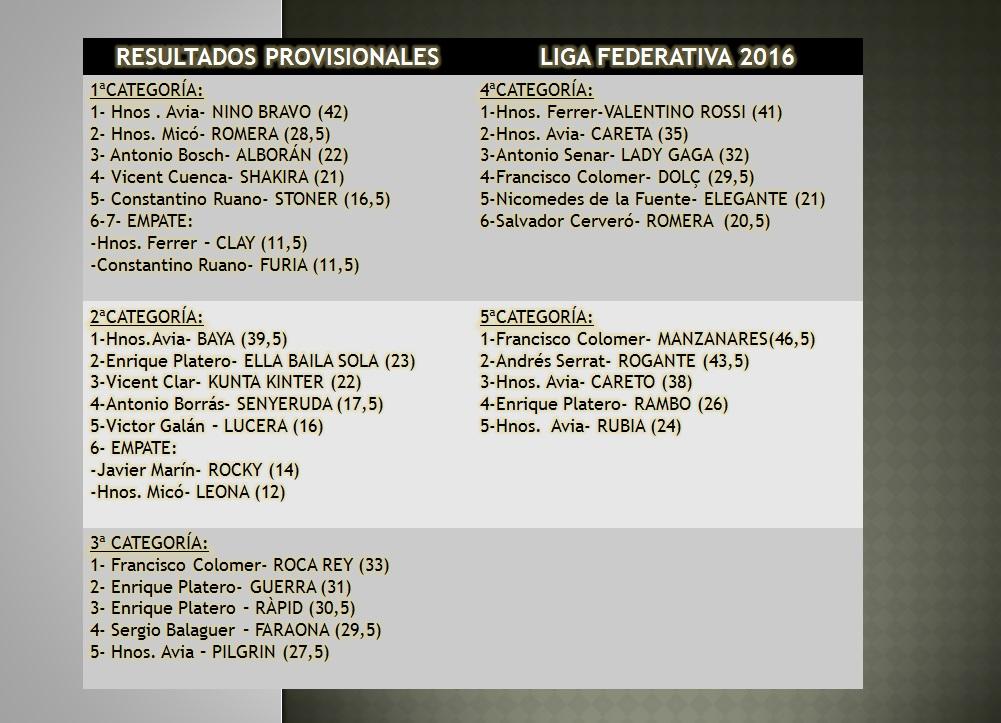 resultados-provisionales-liga-2016